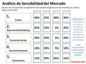 Análisis de Sensibilidad de los Segmentos de Mercado