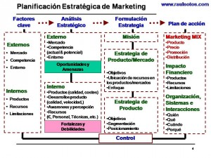 Plan Estratégico de Marketing - raulsotos.com