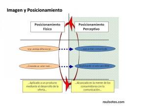 Posicionamiento Físico vs Perceptivo.  raulsotos.com